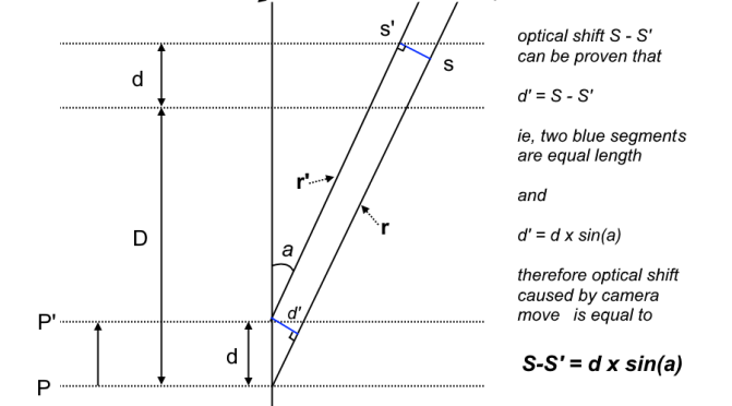 Analysis Of Misalignment Between Optical And Motion Axis For Focus Stacking.